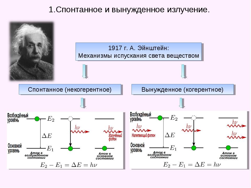 1.Спонтанное и вынужденное излучение. 1917 г. А. Эйнштейн: Механизмы испуска...