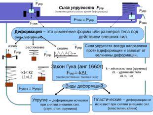 Сила упругости Fупр (появляющаяся сила во время деформации) Fтяж = Fупр Дефор