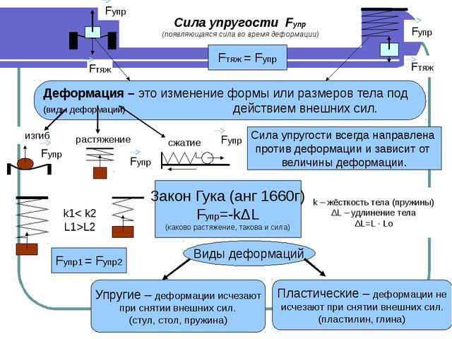 Сила упругости Fупр (появляющаяся сила во время деформации) Fтяж = Fупр Дефор...