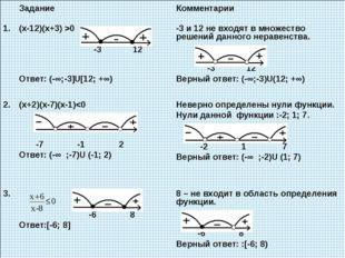 Задание Комментарии 1.(х-12)(х+3) >0 -3 12 Ответ: (-∞;-3]U[12; +∞) -3 и 1