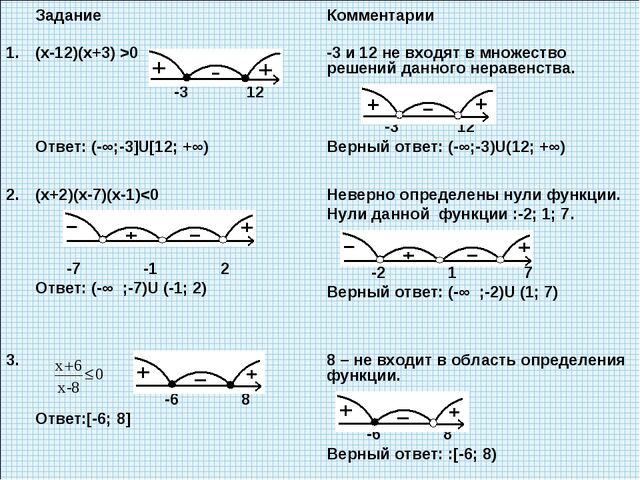 Задание Комментарии 1.(х-12)(х+3) >0 -3 12 Ответ: (-∞;-3]U[12; +∞) -3 и 1...