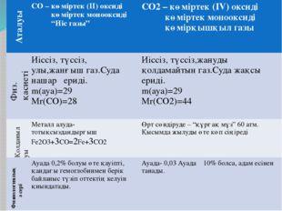 Аталуы Физ. қасиеті Қолданылуы Физиологиялық әсері СО– көміртек (II) оксиді к