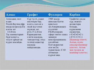 Алмаз Графит Фуллерен Карбин Алмаздың мол қоры Ресей,Якутия,Африкадакездеседі