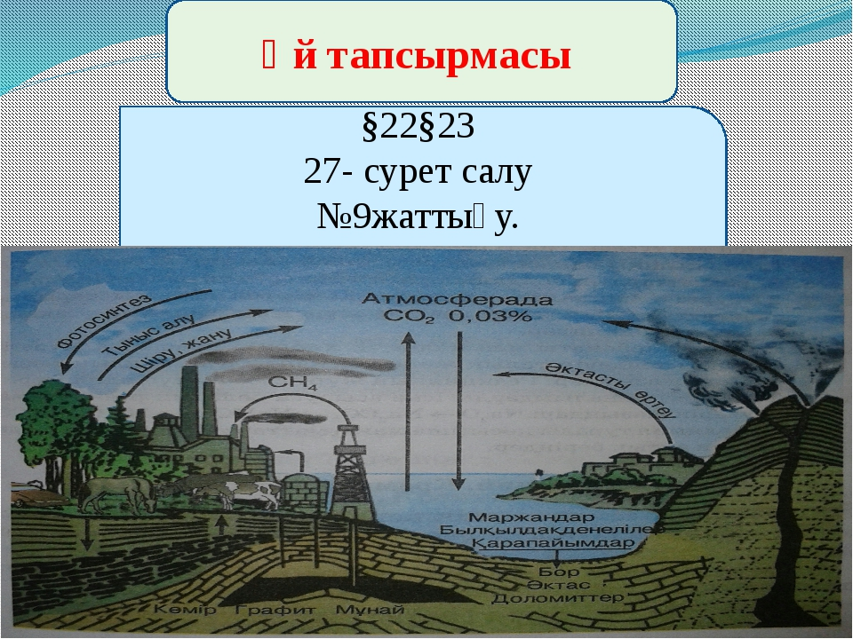 Үй тапсырмасы §22§23 27- сурет салу №9жаттығу.