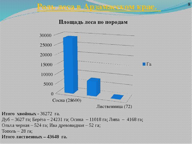 Роль леса в Арзамасском крае. 8 Итого хвойных - 36272 га. Дуб – 3627 га; Берё...