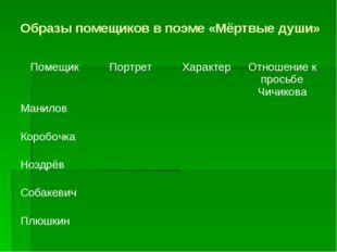 Образы помещиков в поэме «Мёртвые души» Помещик Портрет Характер Отношение к