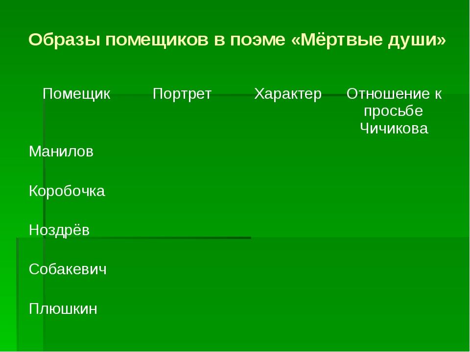 Образы помещиков в поэме «Мёртвые души» Помещик Портрет Характер Отношение к...