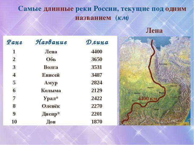 Самые длинные реки России, текущие под одним названием (км) Лена 4400 км Ранг...