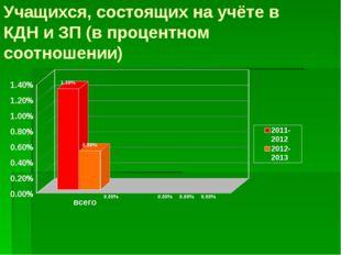 Учащихся, состоящих на учёте в КДН и ЗП (в процентном соотношении)