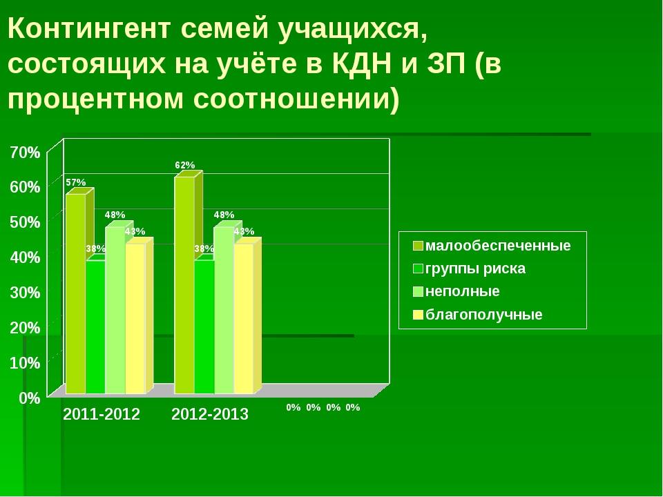 Контингент семей учащихся, состоящих на учёте в КДН и ЗП (в процентном соотн...