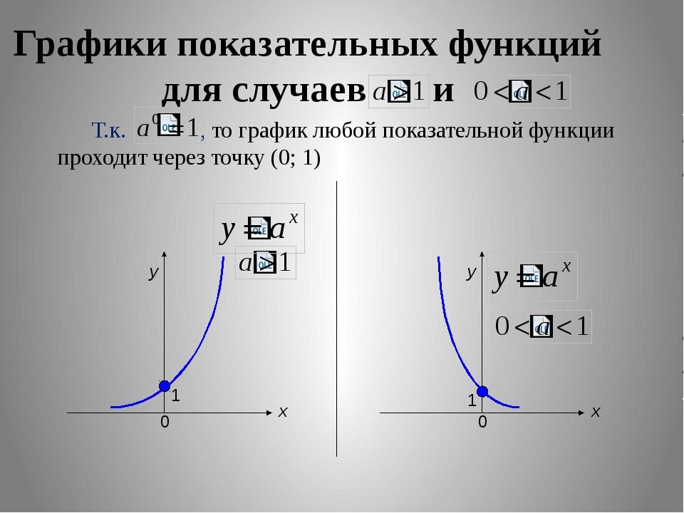 Уравнение 2 Неравенства Множество значений Уравнения 1 Оцени себя Домашнее за...