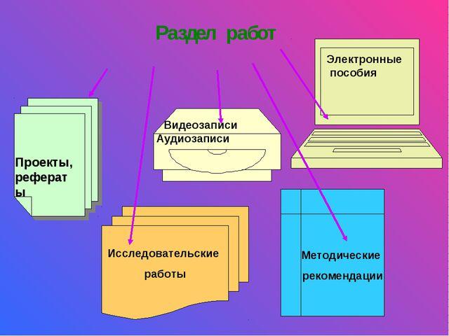 Раздел работ Исследовательские работы Методические рекомендации Электронные п...