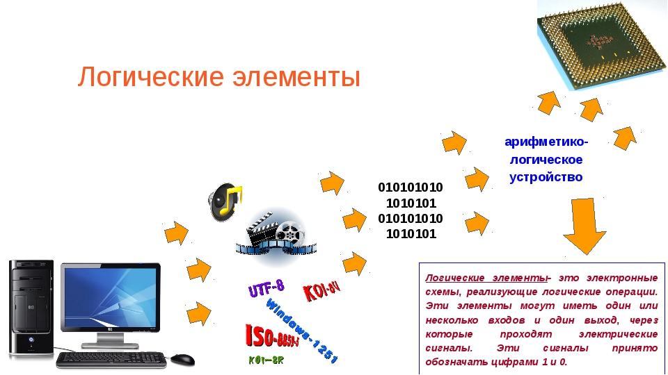 Логические элементы 010101010 1010101 010101010 1010101 арифметико- логическо...