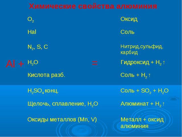 Al + = Химические свойства алюминия
