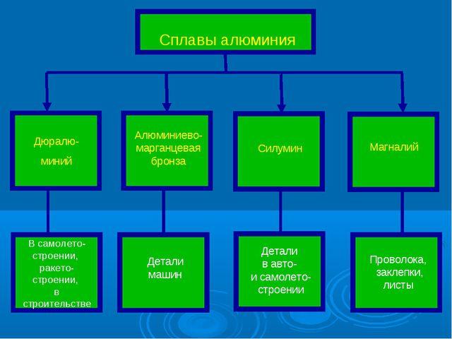 Сплавы алюминия Дюралю- миний Алюминиево-марганцевая бронза Силумин Магналий...