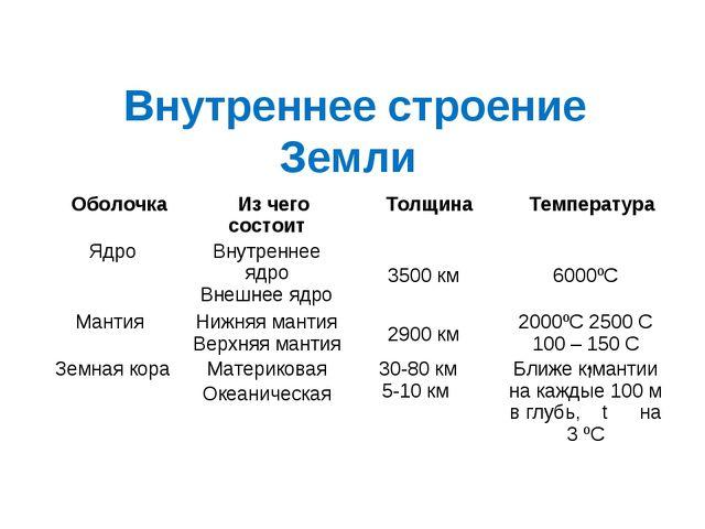 Внутреннее строение Земли ОболочкаИз чего состоитТолщинаТемпература ЯдроВ...