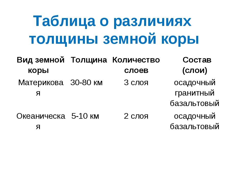 Таблица о различиях толщины земной коры Вид земной корыТолщинаКоличество сл...