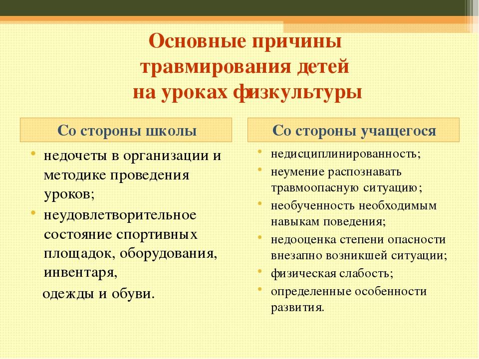 Основные причины травмирования детей на уроках физкультуры Со стороны школы С...