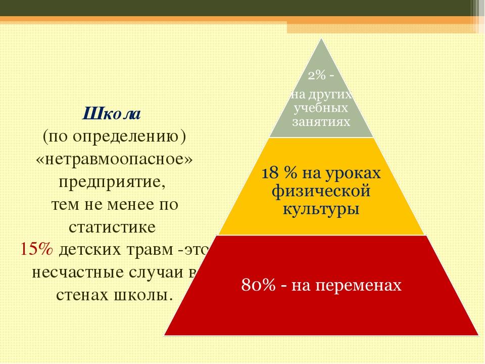Школа (по определению) «нетравмоопасное» предприятие, тем не менее по статис...