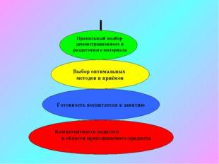 Компетентность педагога в области преподаваемого предмета Готовность воспитат