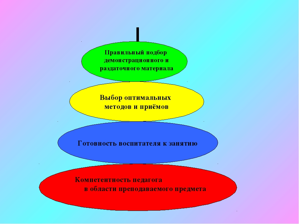 Компетентность педагога в области преподаваемого предмета Готовность воспитат...