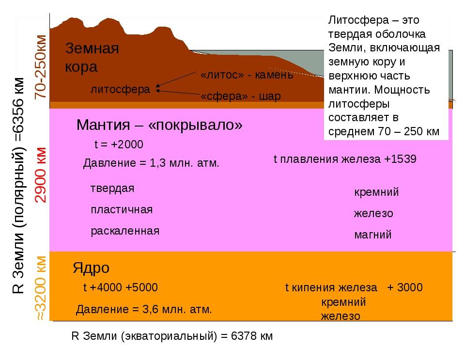 R Земли (полярный) =6356 км ≈3200 км 2900 км 70-250км Земная кора Мантия – «п...