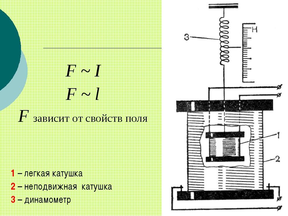 F ~ I F ~ l F зависит от свойств поля 1 – легкая катушка 2 – неподвижная кат...