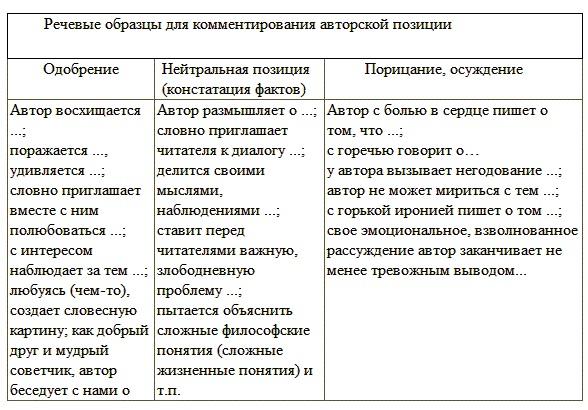 Как писать сочинения-рассуждения C1 ЕГЭ по русскому языку
