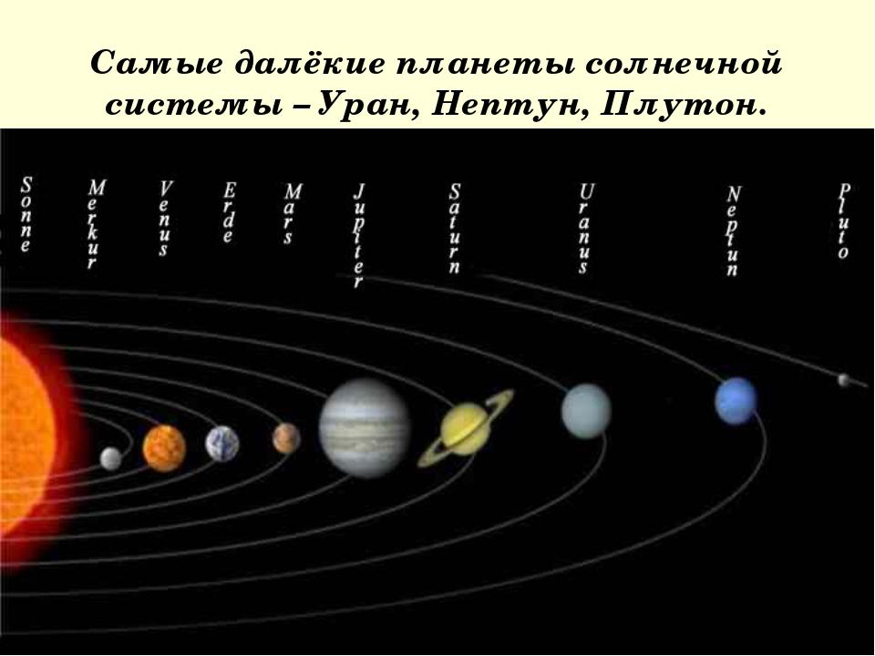 Самые далёкие планеты солнечной системы – Уран, Нептун, Плутон.