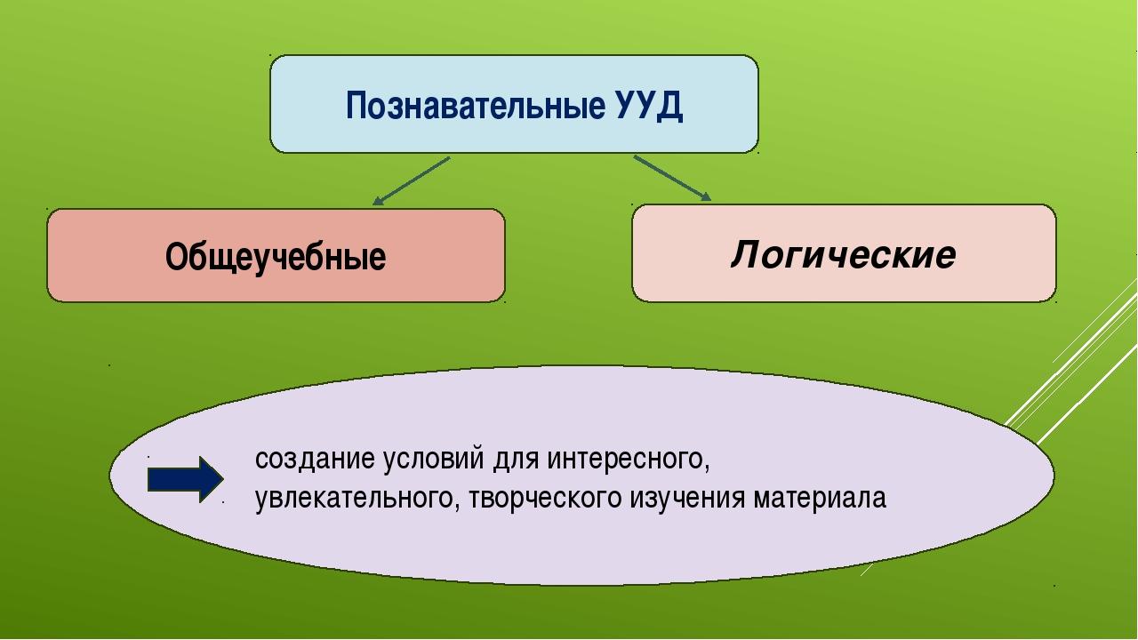 Познавательные УУД Общеучебные Логические создание условий для интересного, у...