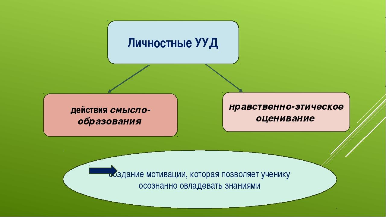 Личностные УУД действиясмысло- образования нравственно-этическое оценивание...
