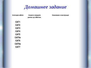 Домашнее задание Категория кабеляСкорость передачи данных до, Мбит/сек.Назн