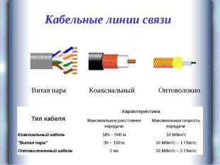 Кабельные линии связи Витая пара Коаксиальный Оптоволокно Тип кабеляХарактер