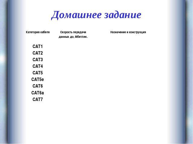 Домашнее задание Категория кабеляСкорость передачи данных до, Мбит/сек.Назн...
