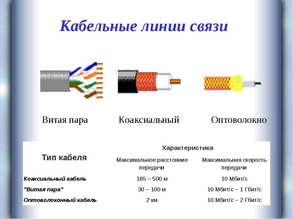 Кабельные линии связи Витая пара Коаксиальный Оптоволокно Тип кабеляХарактер...