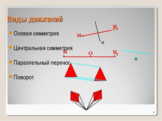Виды движений Осевая симметрия Центральная симметрия Параллельный перенос Пов...
