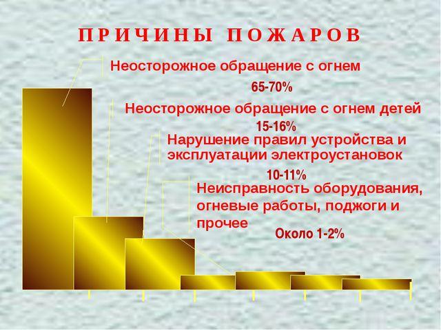 П Р И Ч И Н Ы П О Ж А Р О В Неосторожное обращение с огнем Неосторожное обра...