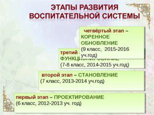 первый этап – ПРОЕКТИРОВАНИЕ (6 класс, 2012-2013 уч. год) второй этап – СТАН