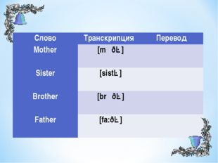 СловоТранскрипция Перевод Mother  [mʌðə] Sister  [sistə] Brother  [