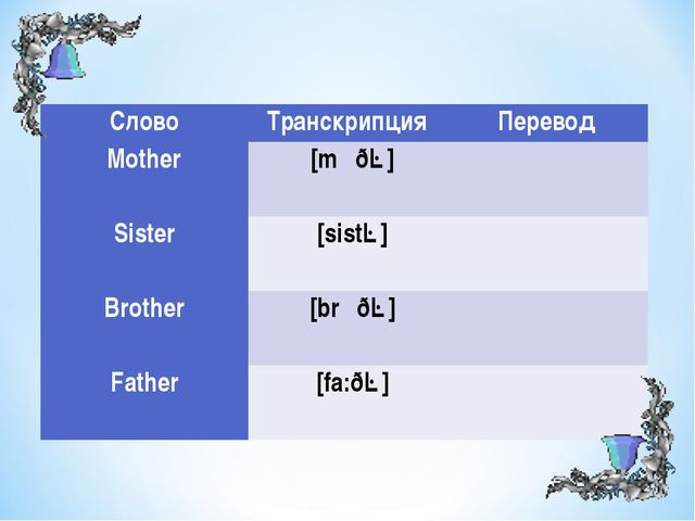 СловоТранскрипция Перевод Mother  [mʌðə] Sister  [sistə] Brother  [...