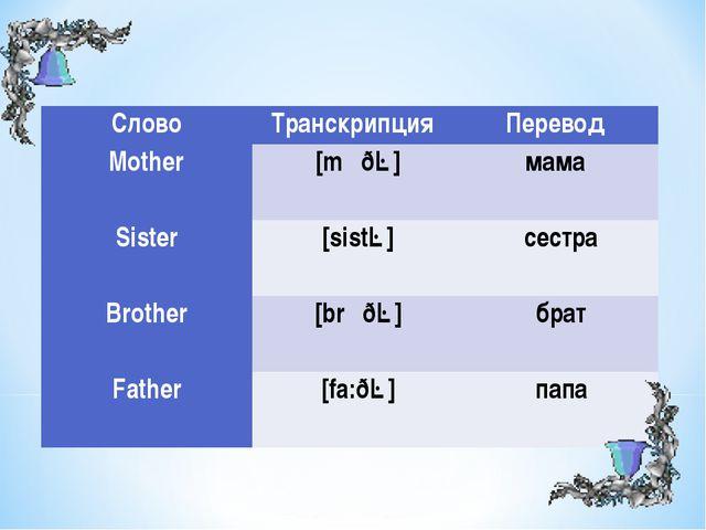 СловоТранскрипция Перевод Mother  [mʌðə]мама Sister  [sistə]сестра...