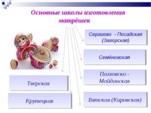 Основные школы изготовления матрёшек Семёновская Крутецкая Вятская (Кировска