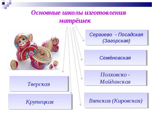 Основные школы изготовления матрёшек Семёновская Крутецкая Вятская (Кировска...
