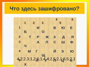 Что здесь зашифровано? 4,2;2,3;1,2;6,1;4,4;2,5;2,1;6,5;2,1  1 2 3 4 5 6