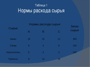 Таблица 1 Нормы расхода сырья Сырье Нормы расхода сырья Запас сырья А В С Как