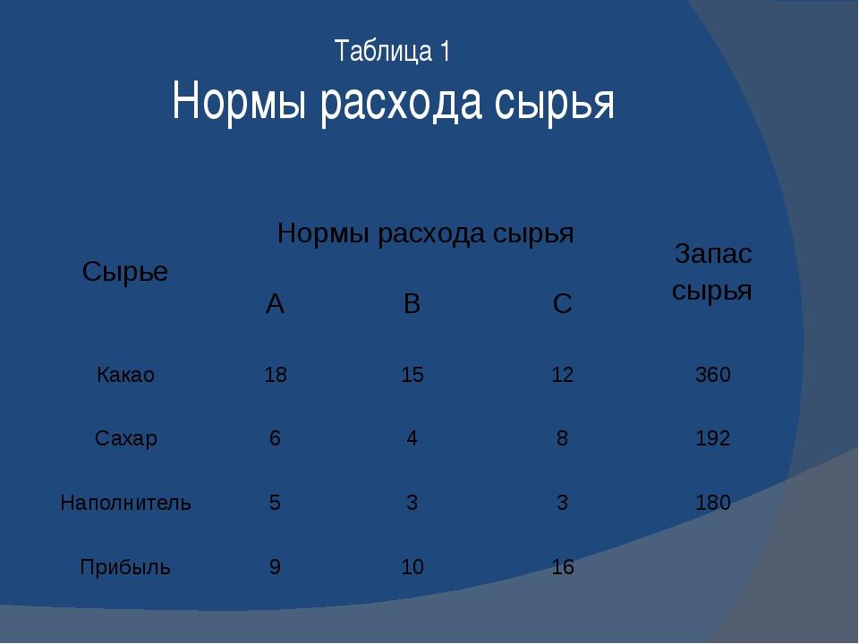 Таблица 1 Нормы расхода сырья Сырье Нормы расхода сырья Запас сырья А В С Как...