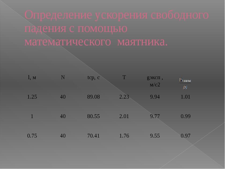 Определение ускорения свободного падения с помощью математического маятника....
