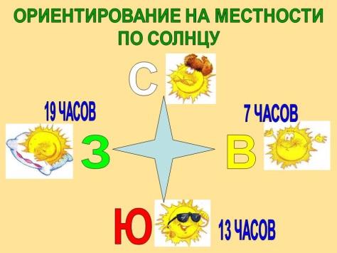 http://5klass.net/datas/okruzhajuschij-mir/Orientirovanie/0007-007-S.jpg