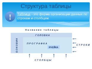 Структура таблицы Таблица - это форма организации данных по строкам и столбц