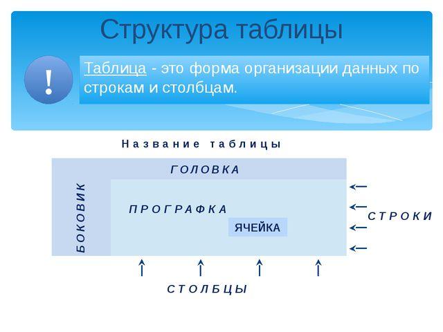 Структура таблицы Таблица - это форма организации данных по строкам и столбц...